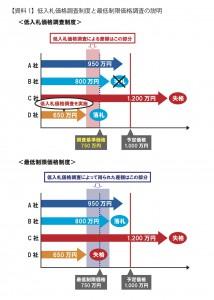 【資料1】低入札価格調査の説明