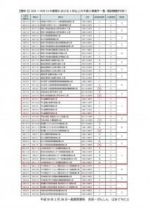 【資料3】H24~H29.12 の期間における2回以上の不調工事案件一覧(橋梁修繕案件を除く)