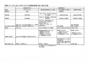 【資料5】江戸川区と本市における放課後事業の取り組み比較1