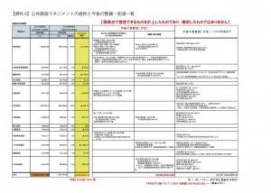 【資料6】公共施設マネジメントの進捗と今後の整備・削減一覧