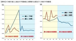 【資料7】4次総の歳入と歳出の予測数値と決算額の比較及び5次総の予測数値 のコピー