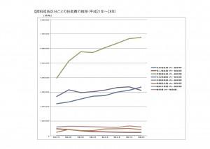 【資料8】各区分ごとの扶助費の推移(平成21年〜28年) のコピー