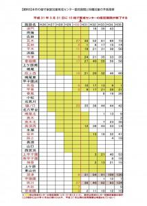【資料9】本市の留守家庭児童育成センター委託期間と待機児童の予測推移